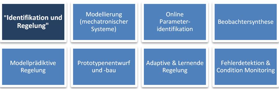 Diagramm Identifikation und Regelung