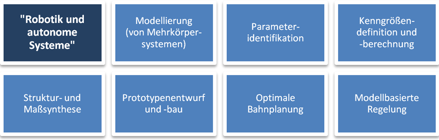 Diagramm Robotik und autonome Systeme