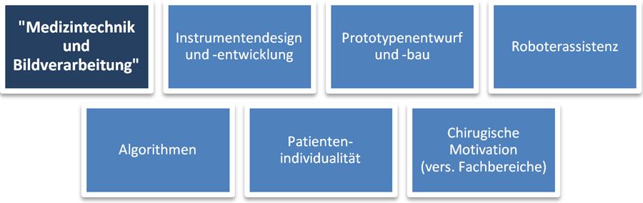 Diagramm Medizintechnik und Bildverarbeitung