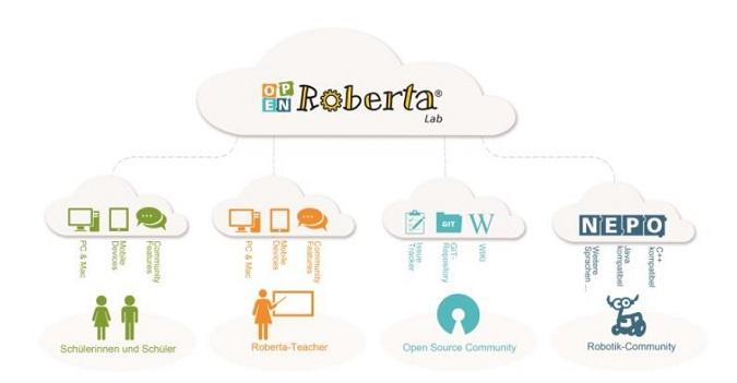 © Open Roberta